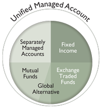 Unified Managed Account